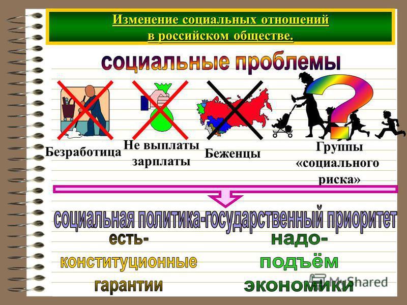 Изменение социальных отношений в российском обществе. Безработица Не выплаты зарплаты Беженцы Группы «социального риска»