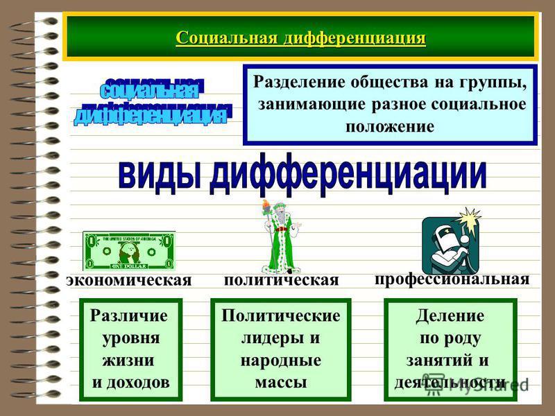 Социальная дифференциация Разделение общества на группы, занимающие разное социальное положение экономическая политическая профессиональная Различие уровня жизни и доходов Политические лидеры и народные массы Деление по роду занятий и деятельности