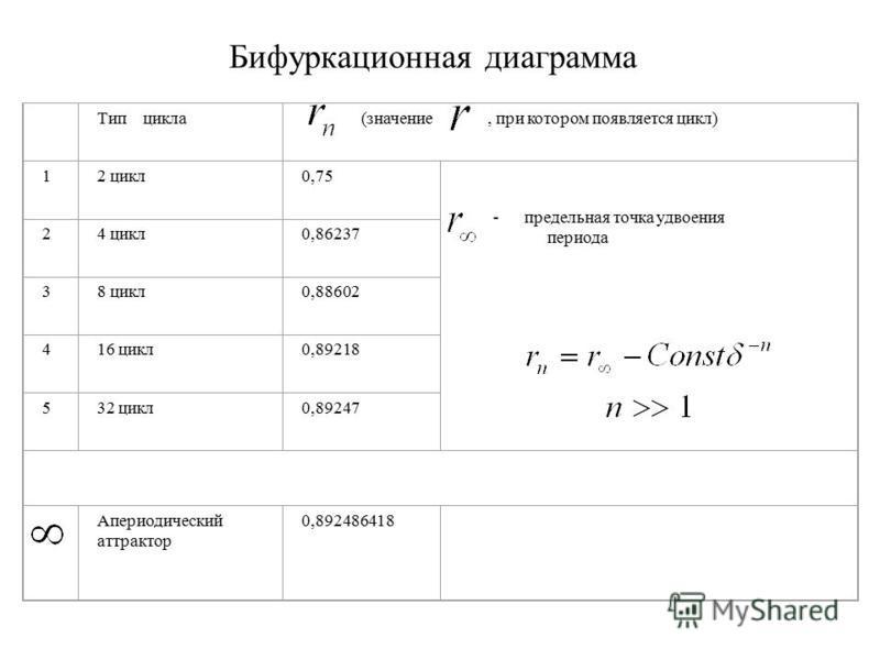Бифуркационная диаграмма Тип цикла (значение, при котором появляется цикл) 12 цикл 0,75 - предельная точка удвоения периода 24 цикл 0,86237 38 цикл 0,88602 416 цикл 0,89218 532 цикл 0,89247 Апериодический аттрактор 0,892486418