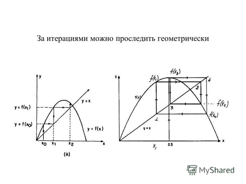 За итерациями можно проследить геометрически