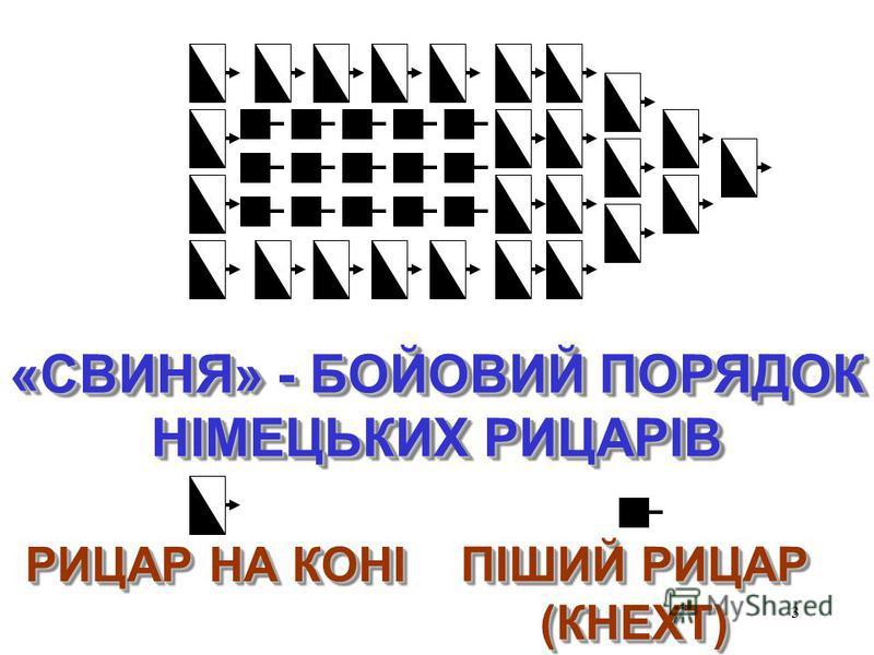 3 «СВИНЯ» - БОЙОВИЙ ПОРЯДОК НІМЕЦЬКИХ РИЦАРІВ «СВИНЯ» - БОЙОВИЙ ПОРЯДОК НІМЕЦЬКИХ РИЦАРІВ РИЦАР НА КОНІ РИЦАР НА КОНІ ПІШИЙ РИЦАР (КНЕХТ) ПІШИЙ РИЦАР (КНЕХТ)