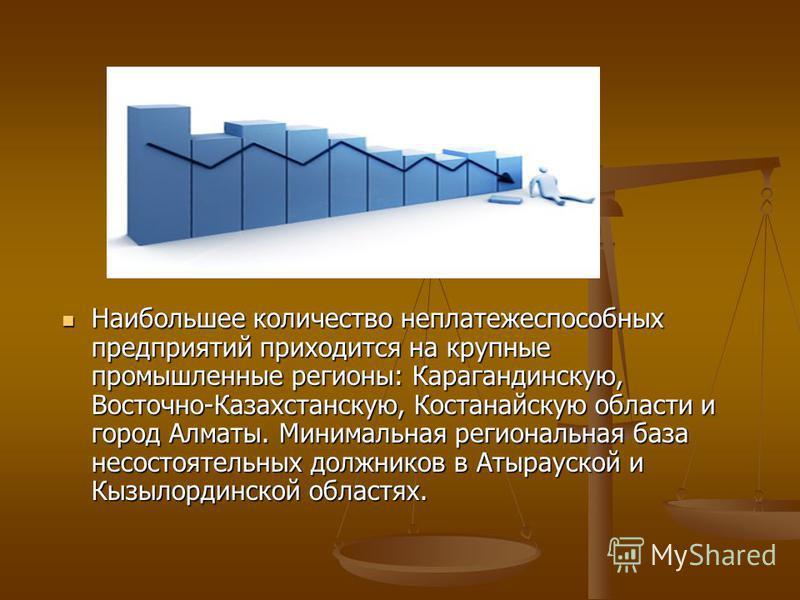 Наибольшее количество неплатежеспособных предприятий приходится на крупные промышленные регионы: Карагандинскую, Восточно-Казахстанскую, Костанайскую области и город Алматы. Минимальная региональная база несостоятельных должников в Атырауской и Кызыл