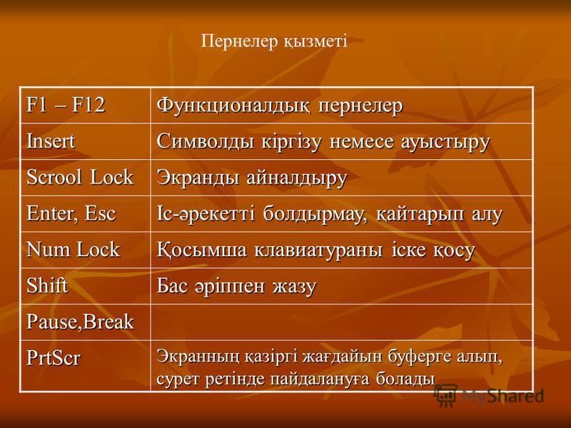 Пернелер қызметі F1 – F12 Функционалдық пернелер Insert Символды кіргізу немесе ауыстыру Scrool Lock Экранды айналдыру Enter, Esc Іс-әрекетті болдырмау, қайтарып алу Num Lock Қосымша клавиатураны іске қосу Shift Бас әріппен жазу Pause,Break PrtScr Эк