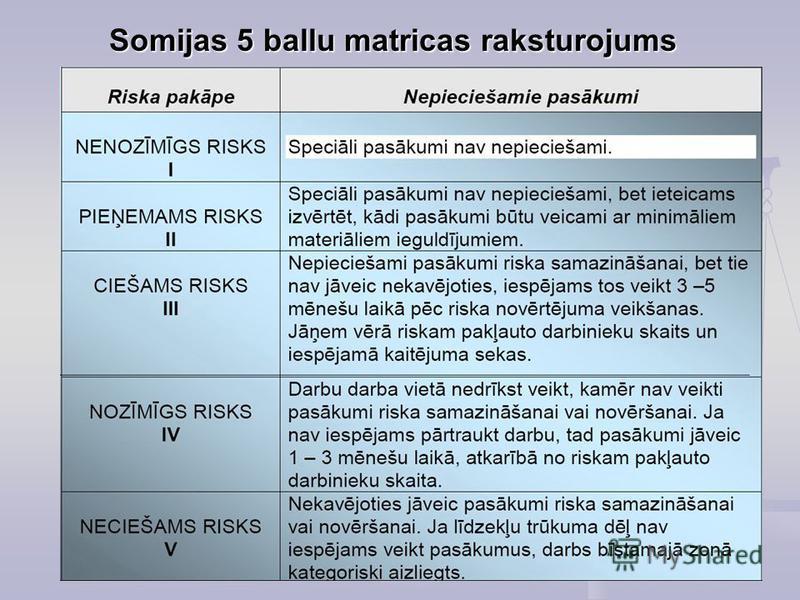 Somijas 5 ballu matricas raksturojums