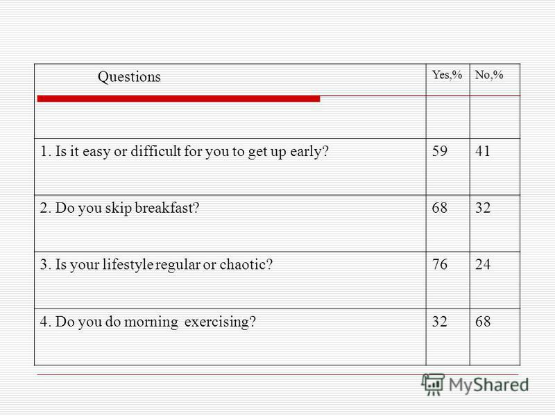 Questions Yes,%No,% 1. Is it easy or difficult for you to get up early?5941 2. Do you skip breakfast?6832 3. Is your lifestyle regular or chaotic?7624 4. Do you do morning exercising?3268