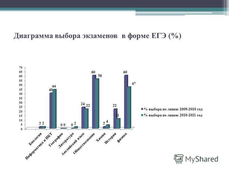 Диаграмма выбора экзаменов в форме ЕГЭ (%)