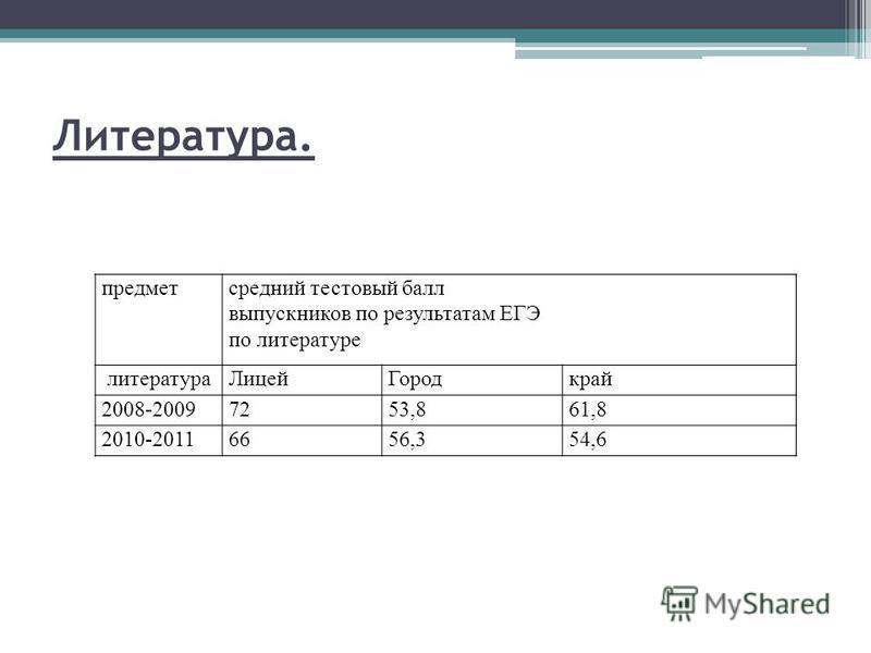 Литература. предмет средний тестовый балл выпускников по результатам ЕГЭ по литературе литература ЛицейГородкрай 2008-20097253,861,8 2010-20116656,354,6