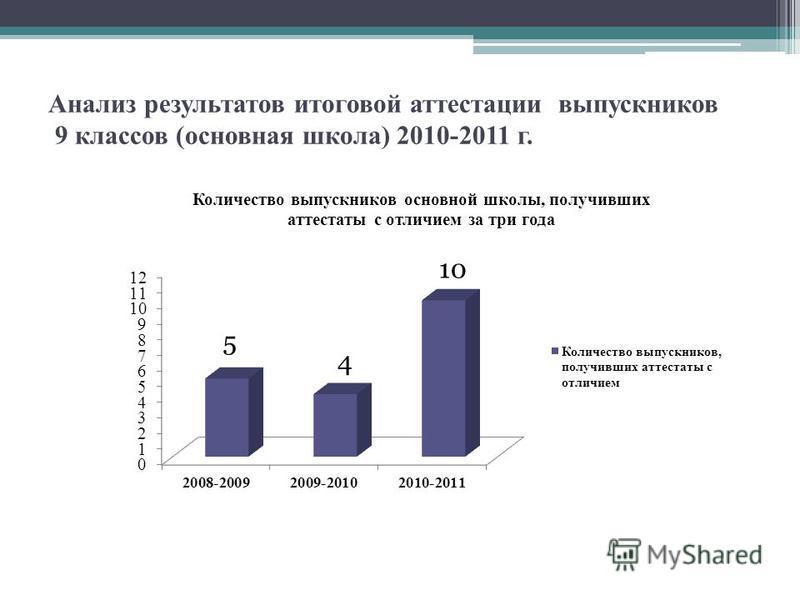 Анализ результатов итоговой аттестации выпускников 9 классов (основная школа) 2010-2011 г.