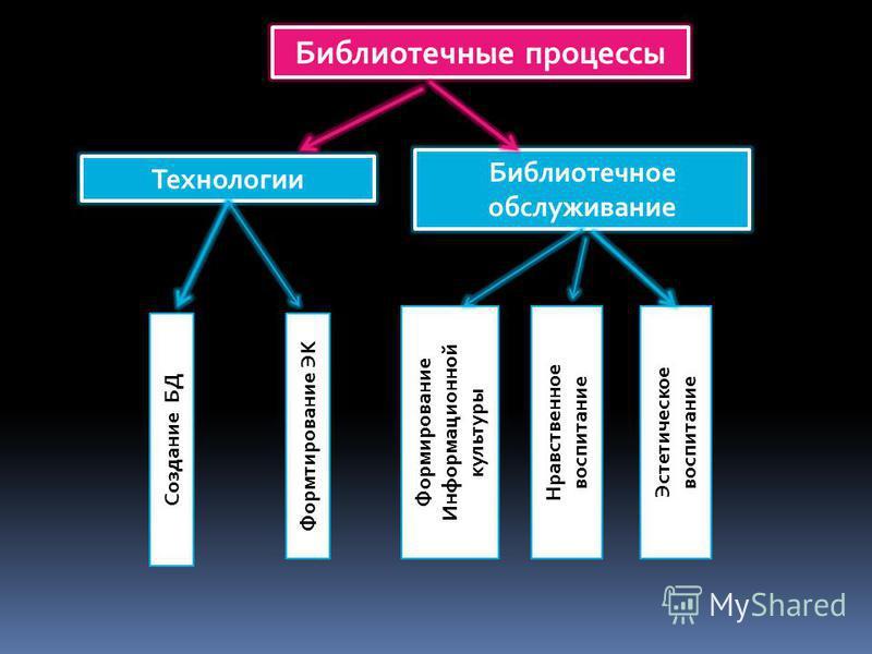 Библиотечные процессы Технологии Библиотечное обслуживание Создание БД Формтирование ЭК Формирование Информационной культуры Нравственное воспитание Эстетическое воспитание