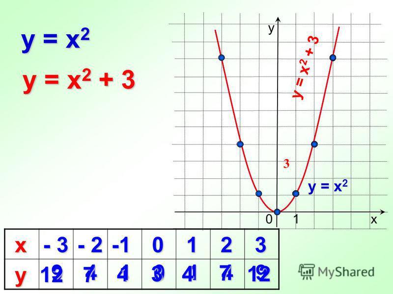 4 х - 3 - 2 0 1 2 3 у 0 y = x 2 9410149 х у 1 y = x 2 + 3 12 7 3 7 412 y = x 2 y = x 2 + 3 3