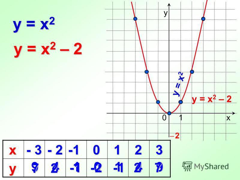 х - 3 - 2 0 1 2 3 у 9410149 2 -1 -1 0 y = x 2 х у 1 y = x 2 – 2 7 -2 -2 2 -1 -1 7 y = x 2 y = x 2 – 2 ̶ 2̶ 2