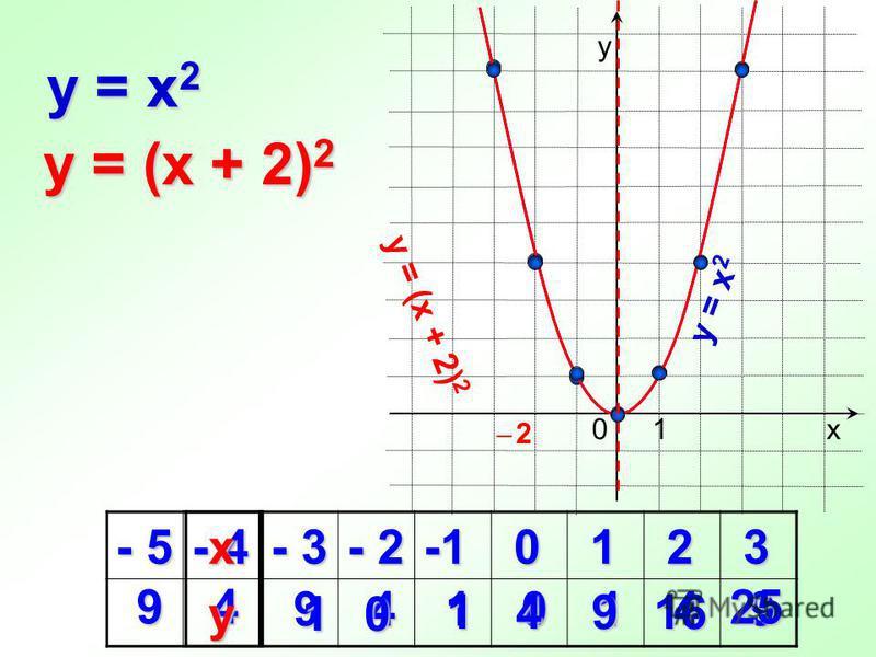 9410149 - 5 - 4 - 3 - 2 0 1 2 3 0 1 0 y = x 2 х у 1 y = (x + 2) 2 1 4 16 16 9 9 4 25 25 х у y = x 2 y = (x + 2) 2 ̶ 2̶ 2