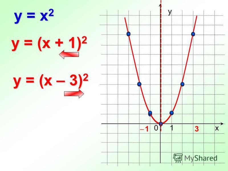 0 y = x 2 х у 1 y = (x + 1) 2 y = (x – 3) 2 ̶ 1̶ 1 3
