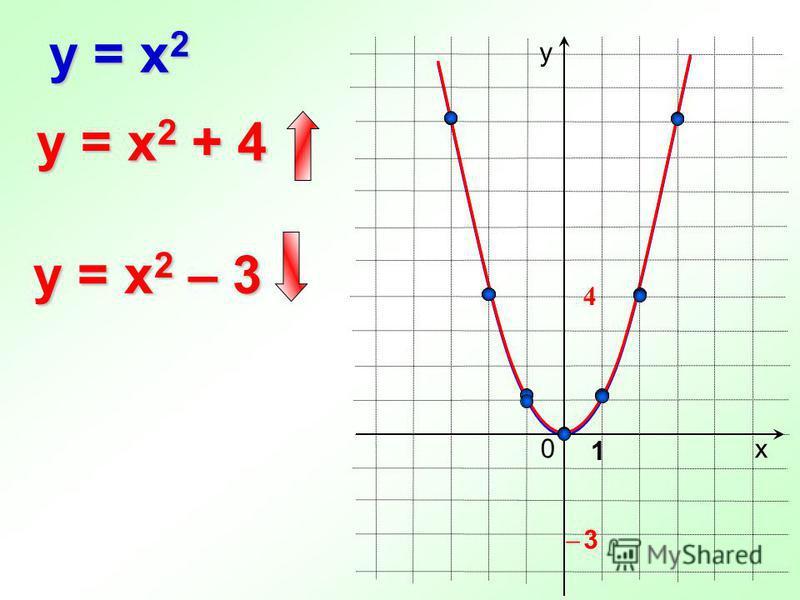 0 y = x 2 х у 1 y = x 2 + 4 y = x 2 – 3 ̶ 3̶ 3 4