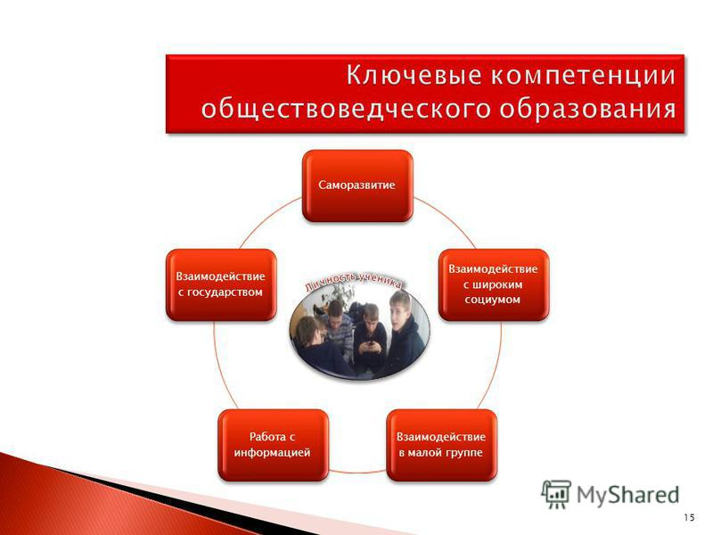 Саморазвитие Взаимодействие с широким социумом Взаимодействие в малой группе Работа с информацией Взаимодействие с государством 15