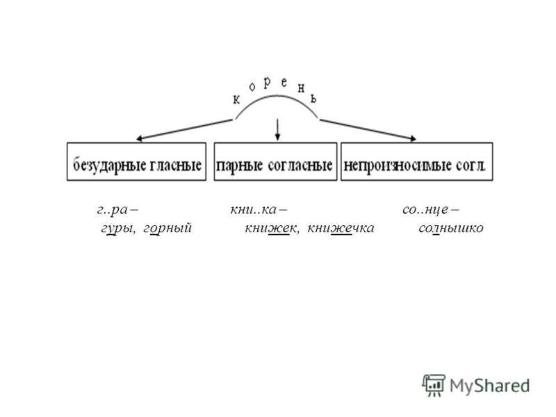 г..ра – кни..ка – со..нце – гуры, горный книжек, книжечка солнышко