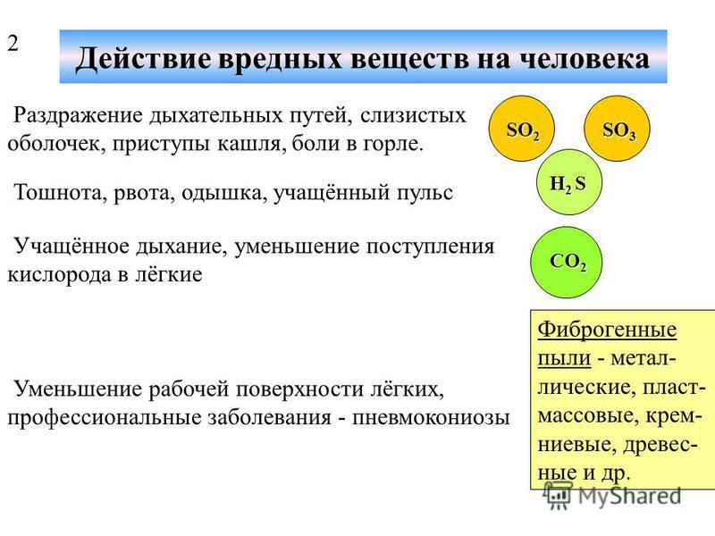 Факторы поражения организма ВВ Объемная концентрация ВВ в (мг/м³); Время действия ВВ в (ч.); Химический состав и физические свойства ВВ (растворимость в биологических и других средах); Состояние окружающей среды и др.