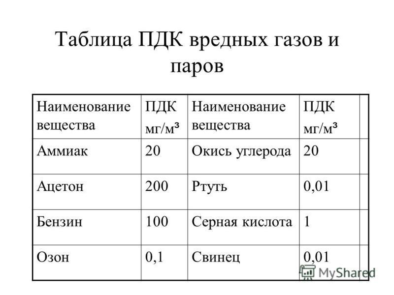 Классы опасности вредных веществ (ВВ) - чрезвычайно опасные ПДК<0,1 мг/м³; - высокоопасные 0,1 мг/м³< ПДК<1,0 мг/м³ - умеренно опасные 1 мг/м³< ПДК<10 мг/м³ - малоопасные ПДК > 10,0 мг/м³.