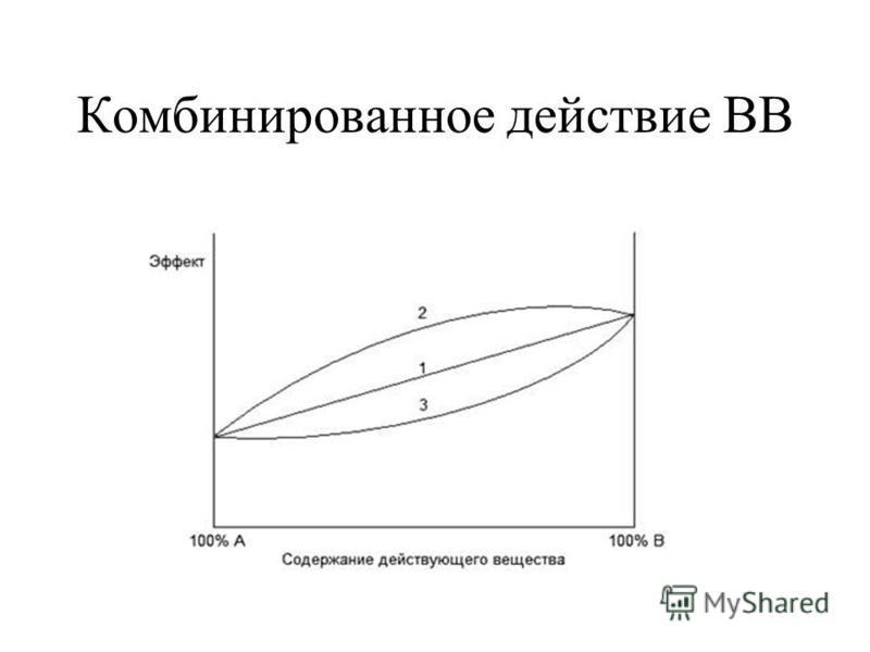 Особенности комбинированного действия вредных веществ Суммация – действие ВВ суммируется ;(1) Синергизм – одно ВВ усиливает действие другого; (2) Антагонизм – одно ВВ ослабляет действие другого; (3) Однонаправленное действие ВВ (различные спирты, щел