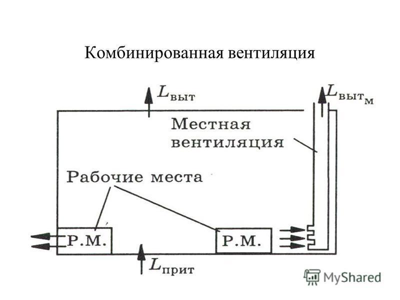 Схемы вентиляций