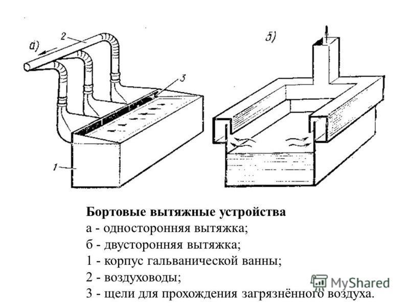 Местная вытяжная вентиляция а)б) в) а - вытяжная панель; б - поворотная панель; в - установка вытяжной панели на рабочем месте.