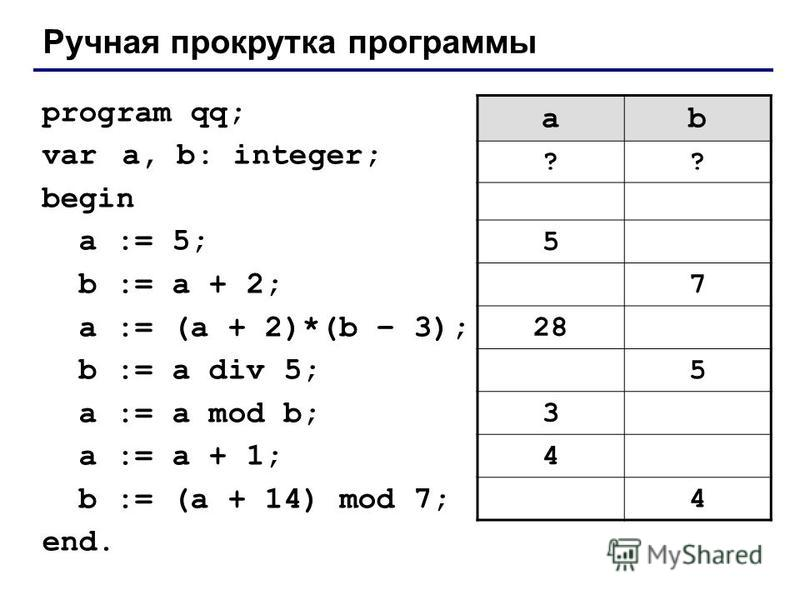Ручная прокрутка программы program qq; var a, b: integer; begin a := 5; b := a + 2; a := (a + 2)*(b – 3); b := a div 5; a := a mod b; a := a + 1; b := (a + 14) mod 7; end. ab ?? 5 7 28 5 3 4 4