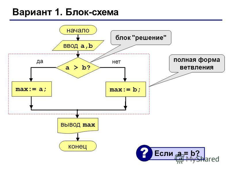 Вариант 1. Блок-схема начало max:= a; ввод a,b вывод max a > b? max:= b; конец да нет полная форма ветвления блок решение Если a = b? ?