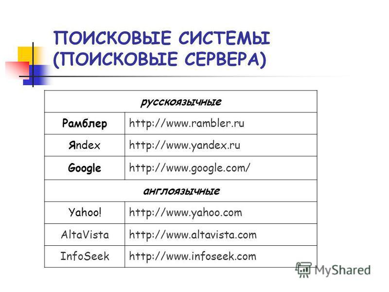 ПОИСКОВЫЕ СИСТЕМЫ (ПОИСКОВЫЕ СЕРВЕРА) русскоязычные Рамблерhttp://www.rambler.ru Яndexhttp://www.yandex.ru Googlehttp://www.google.com/ англоязычные Yahoo!http://www.yahoo.com AltaVistahttp://www.altavista.com InfoSeekhttp://www.infoseek.com