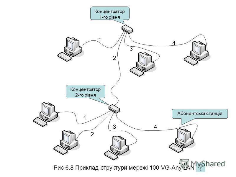 Рис 6.8 Приклад структури мережі 100 VG-Any LAN 1 2 3 4 2 3 4 1 Концентратор 1-го рівня Концентратор 2-го рівня Абонентська станція