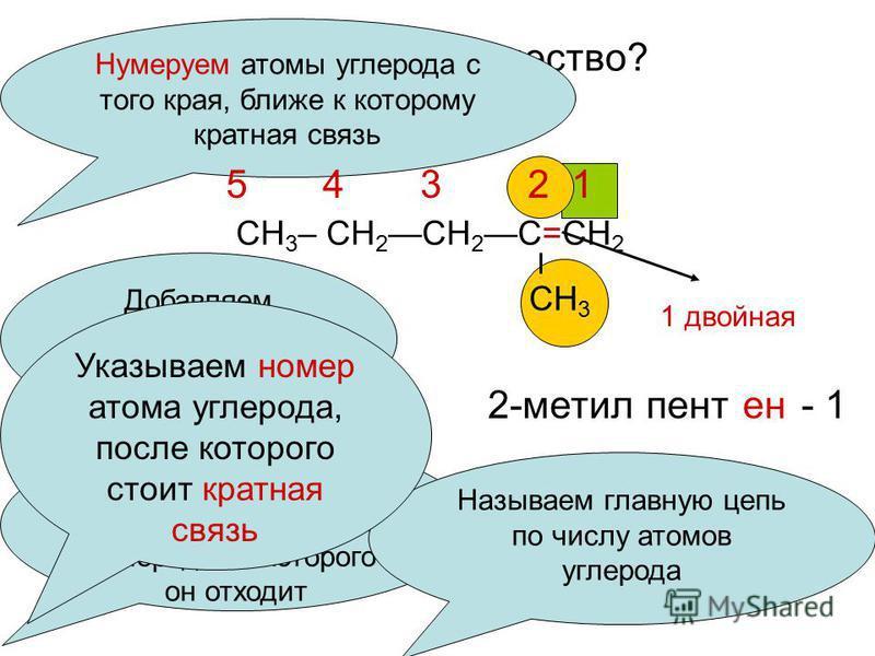 Как назвать вещество? СН 3 – СН 2 СН 2 С=СН 2 СН 3 Нумеруем атомы углерода с того края, ближе к которому кратная связь 5 4 3 2 1 Называем радикал, указывая номер атома углерода от которого он отходит 2-метил Называем главную цепь по числу атомов угле