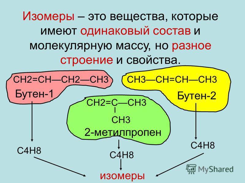 Изомеры – это вещества, которые имеют одинаковый состав и молекулярную массу, но разное стронеие и свойства. СН2=СНСН2СН3СН3СН=СНСН3 СН2=ССН3 СН3 Бутне-1 Бутне-2 2-метилпропне С4Н8 изомеры