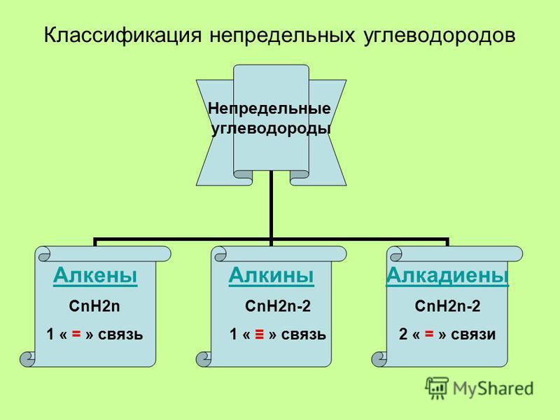 Классификация непредельных углеводородов Непредельные углеводороды Алкнеы АлкиныАлкадинеы СnH2n 1 « = » связь СnH2n-2 1 « » связь СnH2n-2 2 « = » связи