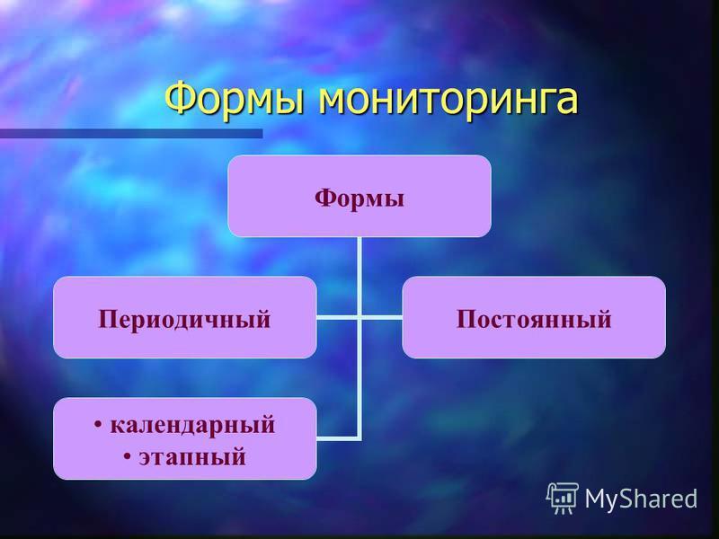 Формы мониторинга Формы мониторинга Формы Периодичный Постоянный календарный этапный