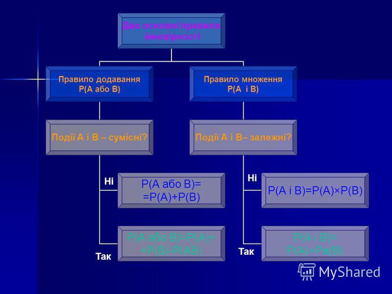 Два основні правила ймовірності Правило додавання P(A або B) Події А і В – сумісні? P(A або B)= =P(A)+P(B) P(A або B)=P(A)+ +P(B)-P(AB) Правило множення P(A і B) Події А і В– залежні? P(A і B)=P(A)×P(B) P(A і B)= P(A)×Pa(B) Ні Так Ні Так
