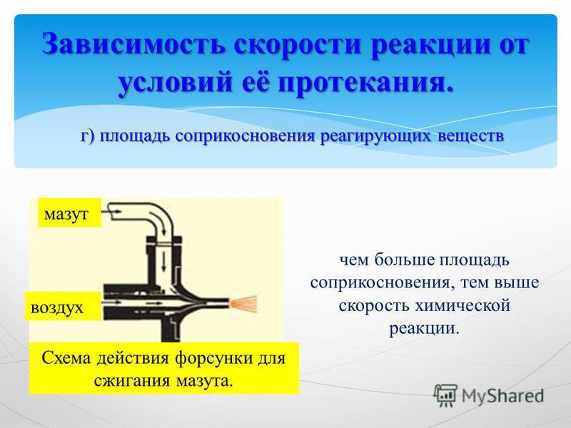 Зависимость скорости реакции от условий её протекания. г) площадь соприкосновения реагирующих веществ чем больше площадь соприкосновения, тем выше скорость химической реакции. мазут воздух Схема действия форсунки для сжигания мазута.