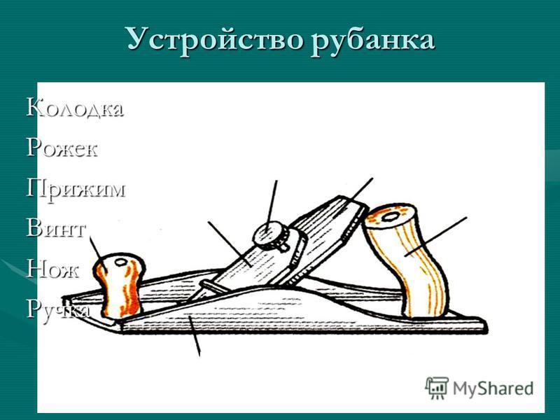 Устройство рубанка Колодка Рожек Прижим Винт Нож Ручка