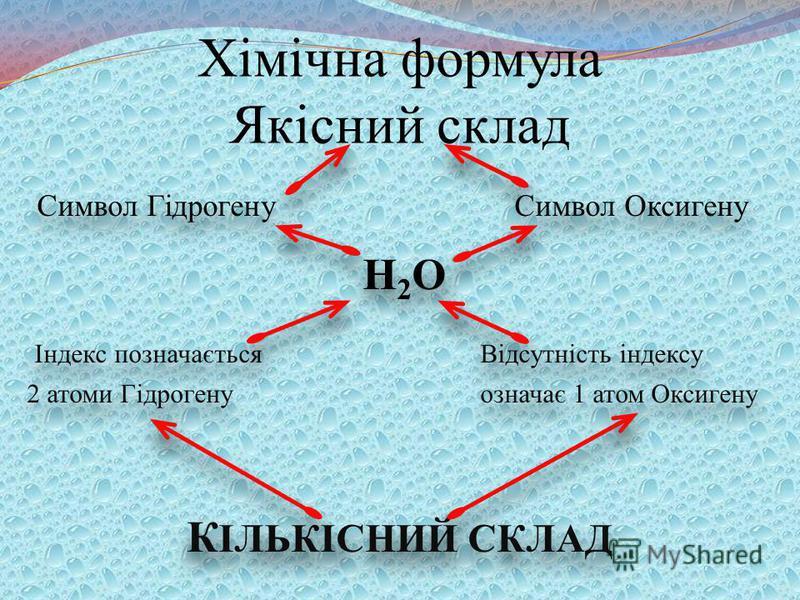Хімічна формула Якісний склад Символ Гідрогену Символ Оксигену Н 2 О Індекс позначається Відсутність індексу 2 атоми Гідрогену означає 1 атом Оксигену К ІЛЬКІСНИЙ СКЛАД Символ Гідрогену Символ Оксигену Н 2 О Індекс позначається Відсутність індексу 2