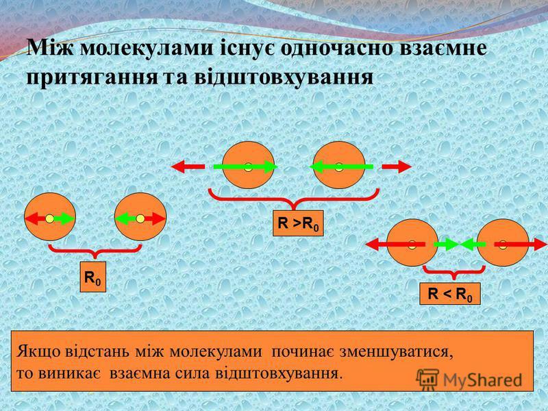 Між молекулами існує одночасно взаємне притягання та відштовхування 1. Существует такое расстояние R 0 между молекулами, при котором силы взаимодействия между молекулами равны нулю. R0R0 R >R 0 Если расстояние между молекулами начинает увеличиваться,
