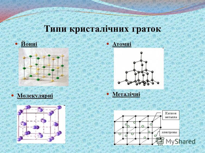 Типи кристалічних граток Йонні Атомні Молекулярні Металічні