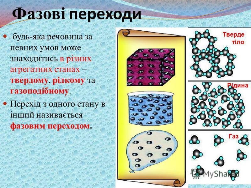 Фазові переходи будь-яка речовина за певних умов може знаходитись в різних агрегатних станах – твердому, рідкому та газоподібному. Перехід з одного стану в інший називається фазовим переходом. Тверде тіло Газ Рідина