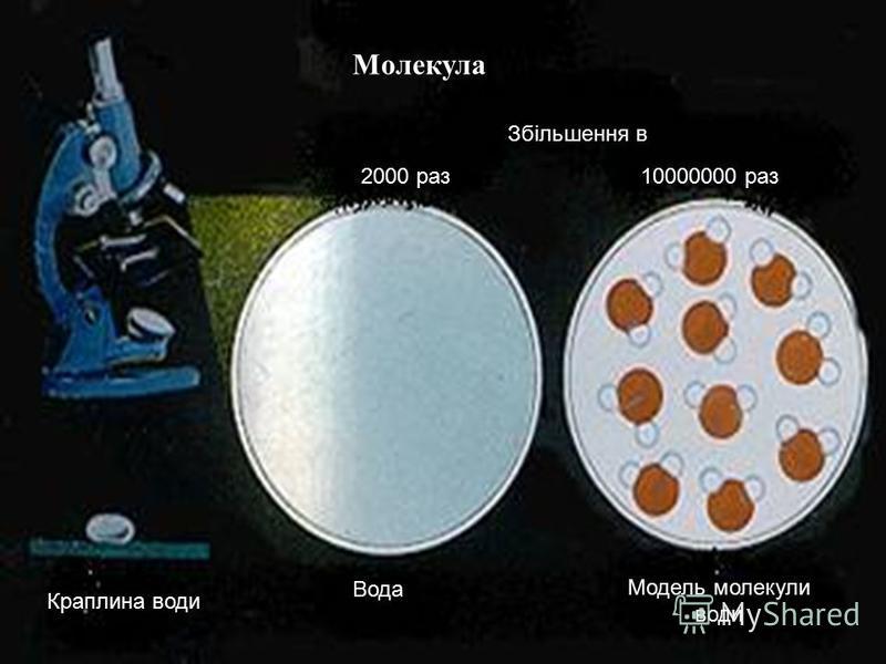 Молекула Збільшення в 2000 раз10000000 раз Краплина води Вода Модель молекули води