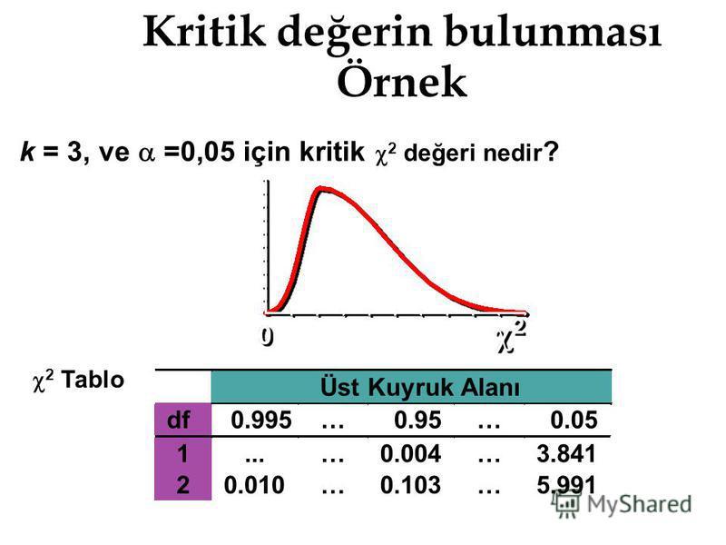 Kritik değerin bulunması Örnek k = 3, ve =0,05 için kritik 2 değeri nedir ? 2 Tablo