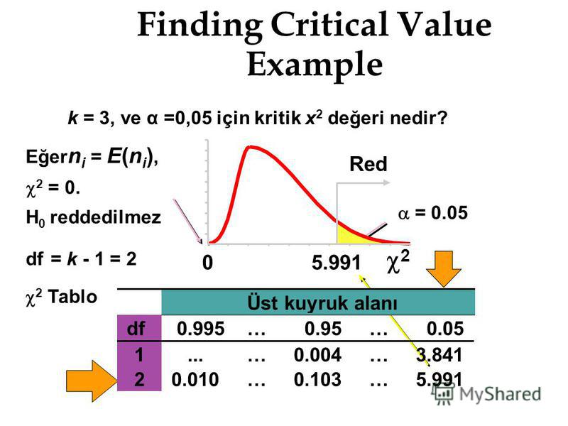Finding Critical Value Example = 0.05 2 Tablo df= k - 1 = 2 Eğer n i = E(n i ), 2 = 0. H 0 reddedilmez k = 3, ve α =0,05 için kritik x 2 değeri nedir? 2 05.991 Red Üst kuyruk alanı df0.995…0.95…0.05 1...…0.004…3.841 20.010…0.103…5.991