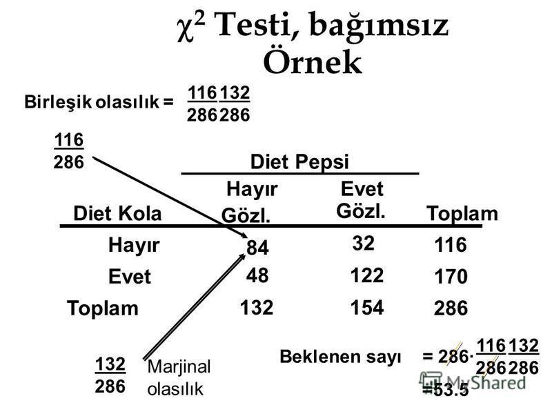 116 286 2 Testi, bağımsız Örnek Diet Pepsi HayırEvet Diet Kola Gözl. Toplam Hayır 84 32 116 Evet 48122 170 Toplam 132154 286 Birleşik olasılık = 116 286 132 286 Marjinal olasılık Beklenen sayı = 286· 116 286 132 286 =53.5