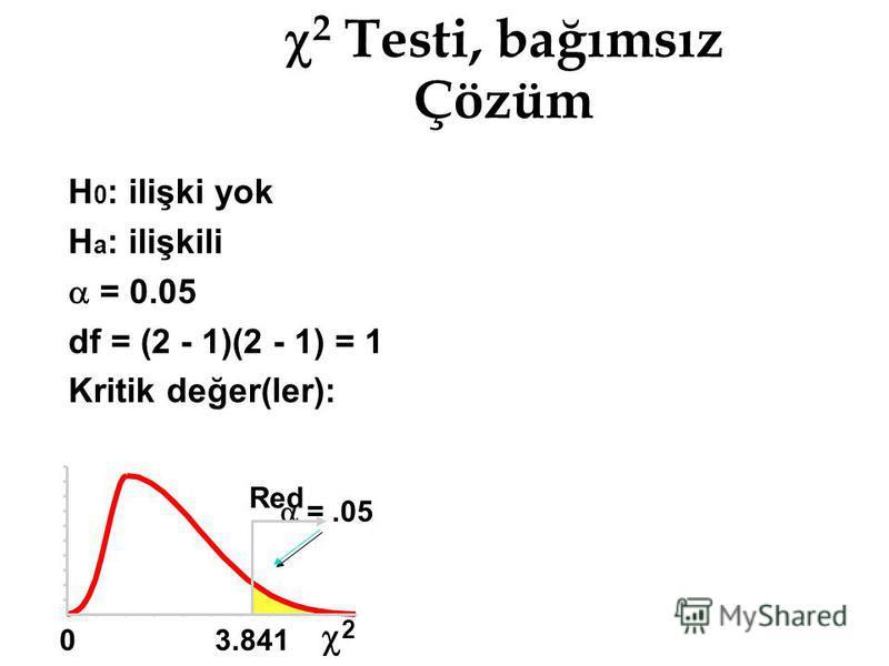 2 Testi, bağımsız Çözüm H 0 : ilişki yok H a : ilişkili = 0.05 df = (2 - 1)(2 - 1) = 1 Kritik değer(ler): =.05 2 03.841 Red