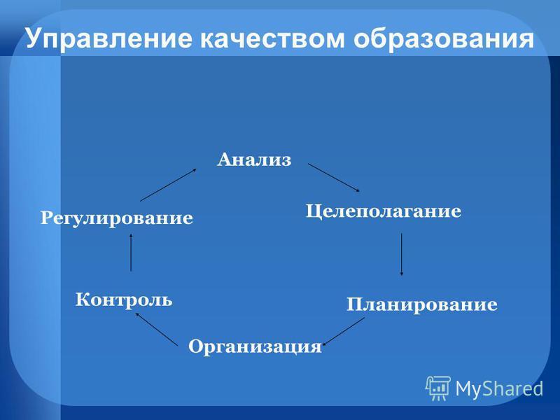 Управление качеством образования Анализ Организация Контроль Регулирование Целеполагание Планирование