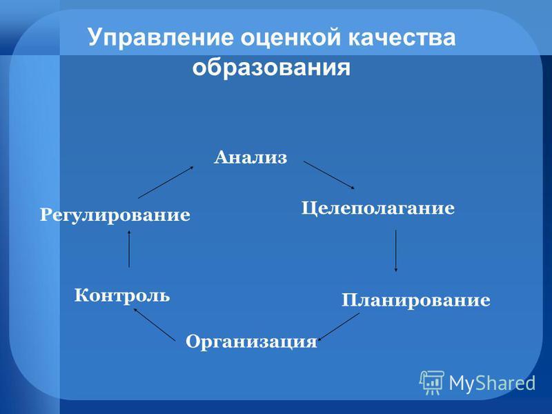 Управление оценкой качества образования Анализ Организация Планирование Целеполагание Контроль Регулирование
