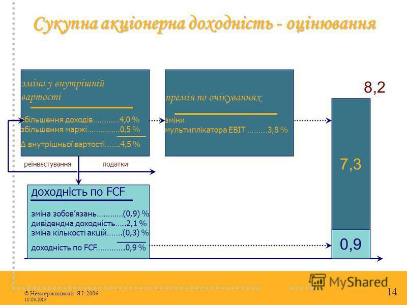 © Невмержицький Я.І. 2006 10.08.2015 14 Сукупна акціонерна доходність - оцінювання доходність по FCF зміна зобовязань…………(0,9) % дивідендна доходність…..2,1 % зміна кількості акцій…….(0,3) % доходність по FCF………….0,9 % 0,9 7,3 8,2 зміна у внутрішній