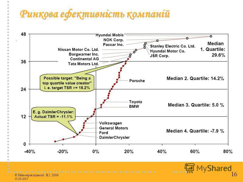 © Невмержицький Я.І. 2006 10.08.2015 16 Ринкова ефективність компаній