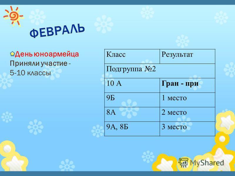 День юноармейца Приняли участие - 5-10 классы Класс Результат Подгруппа 2 10 АГран - при 9Б1 место 8А2 место 9А, 8Б3 место